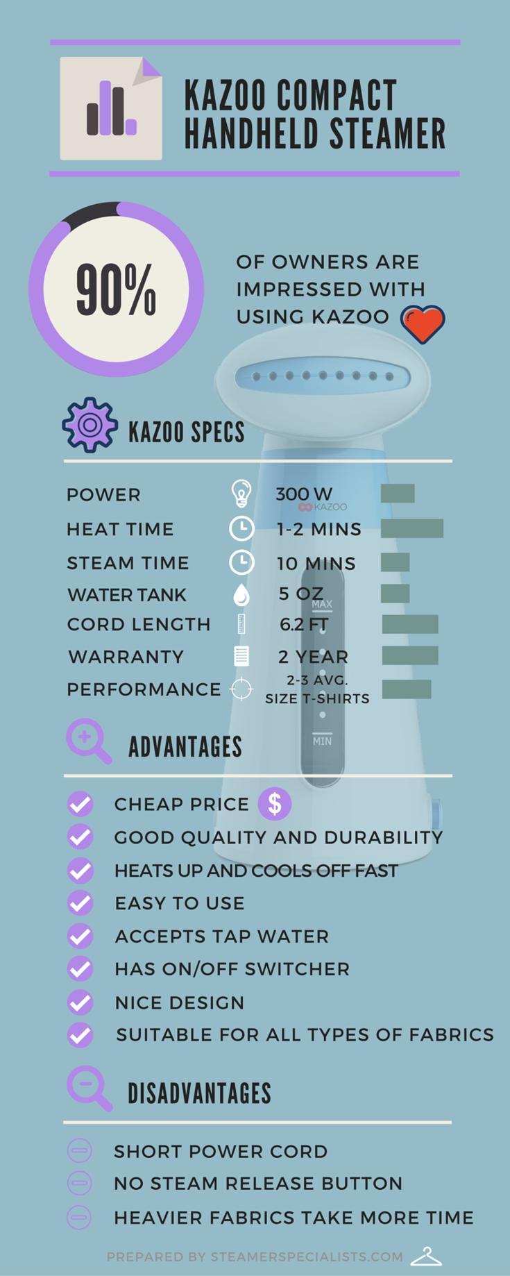 Kazoo Compact Handheld Fabric Steamer Infographic